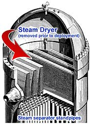 Steam dryer area of a BWR